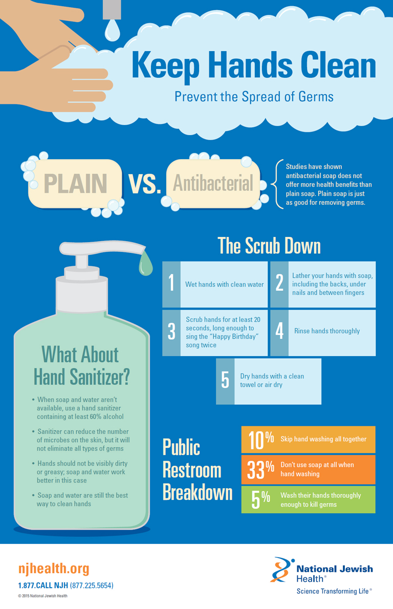 Soap Vs Sanitizer Is There A Hands Down Winner For